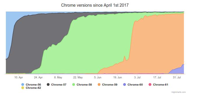 Chromeの更新頻度